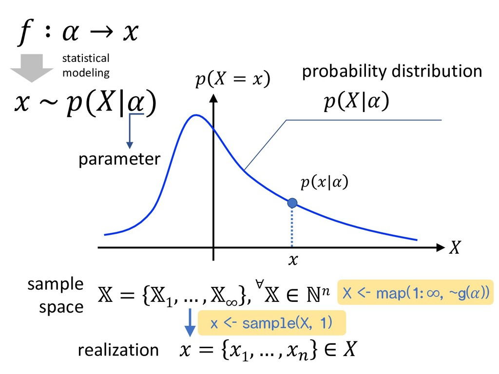 probability distribution sample space      =   ...