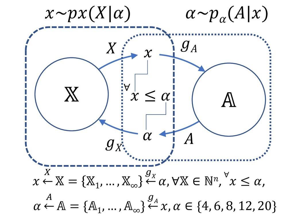 ∀  ≤             ←  = {1 , … , ∞ } x   ← ,  ∈ {...