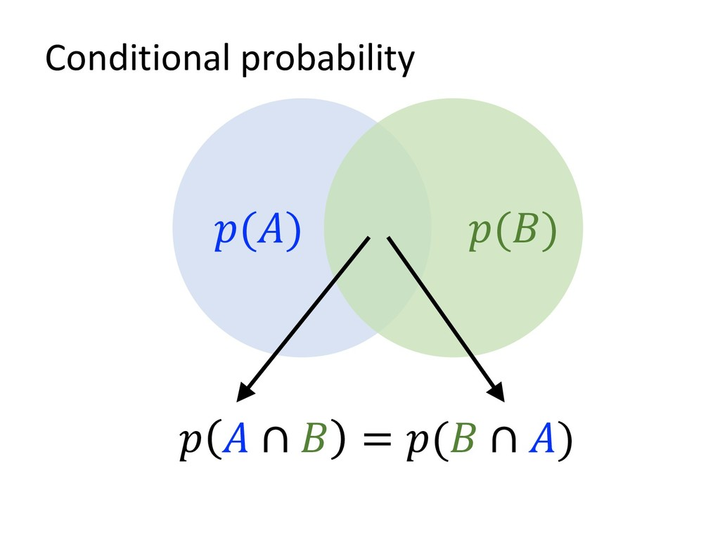 Conditional probability () ()   ∩  = ( ∩ )