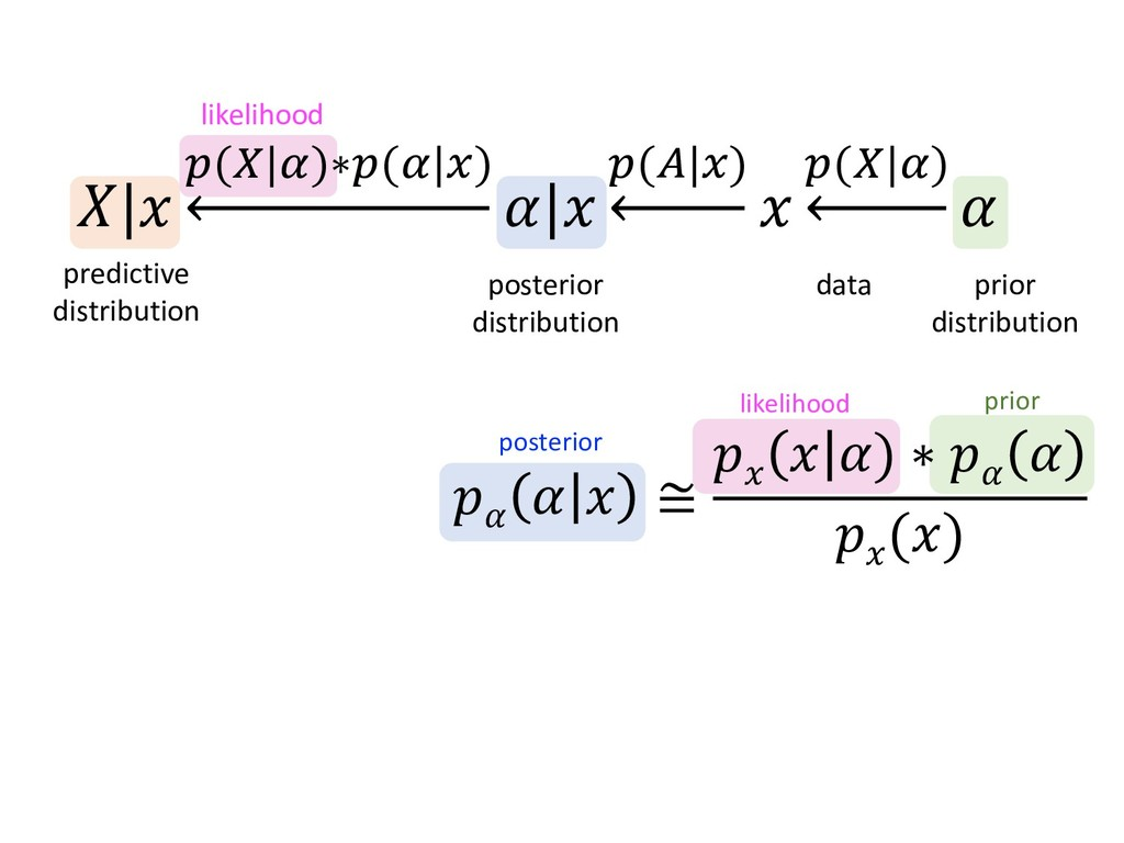 likelihood posterior    ≅   ) ∗    () likelihoo...
