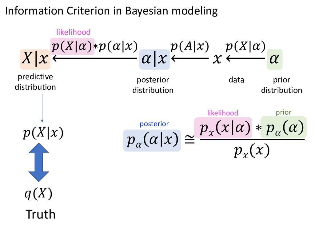 likelihood posterior    ≅   ) ∗    () predictiv...