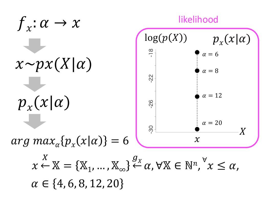~ ( )  :  →   ( ) log (  )   = 6  = 12  = 20   ...