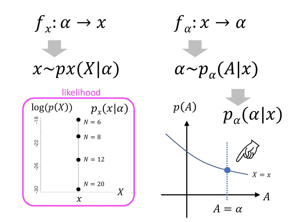 ~ ( )  :  →  log (  )   = 6  = 12  = 20   ( )  ...