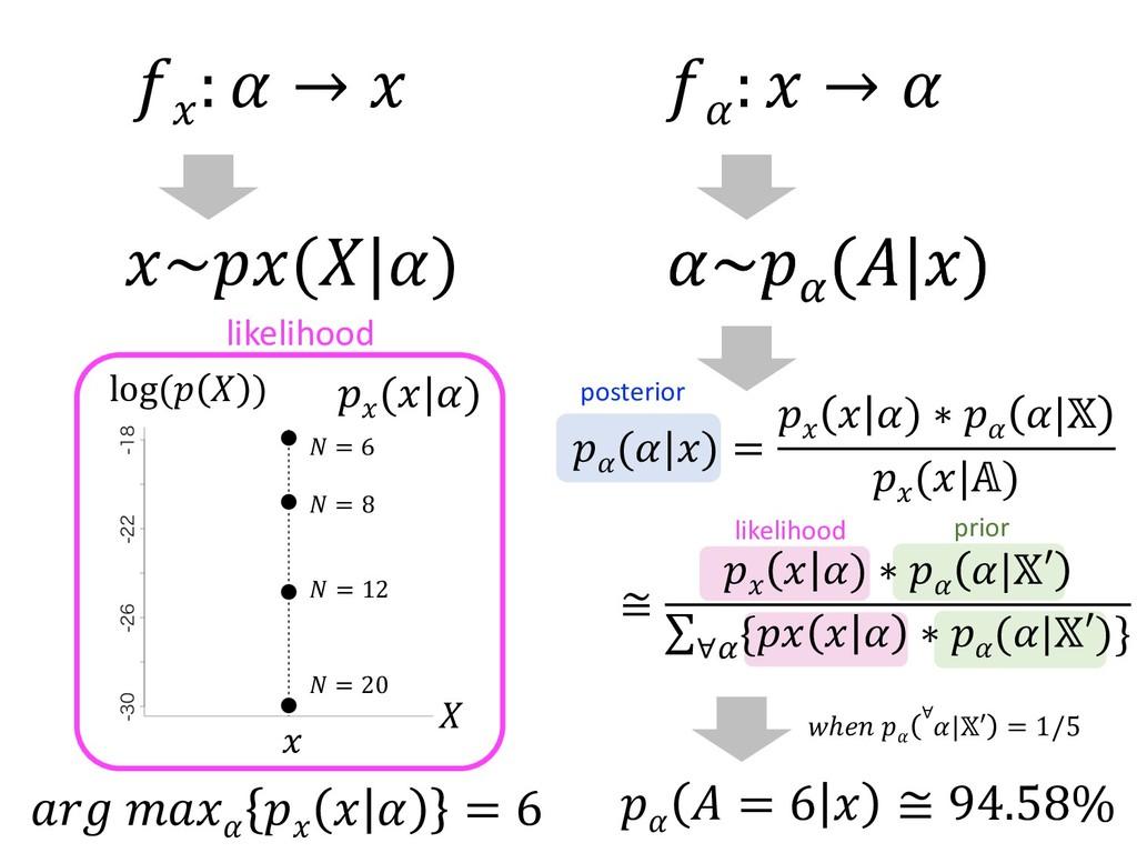log (  )   = 6  = 12  = 20   ( )  = 8 likelihoo...