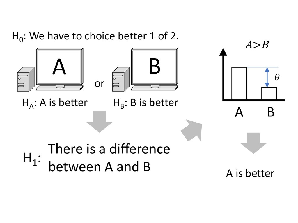 or A B HA : A is better HB : B is better H0 : W...