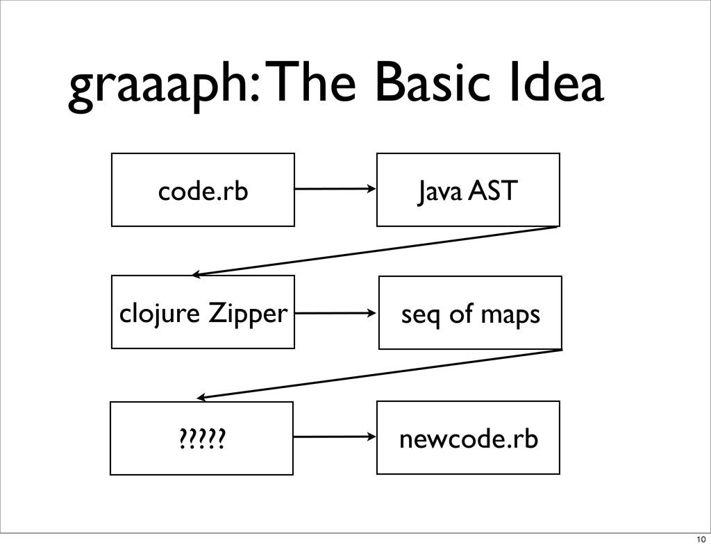 graaaph: The Basic Idea code.rb Java AST clojur...