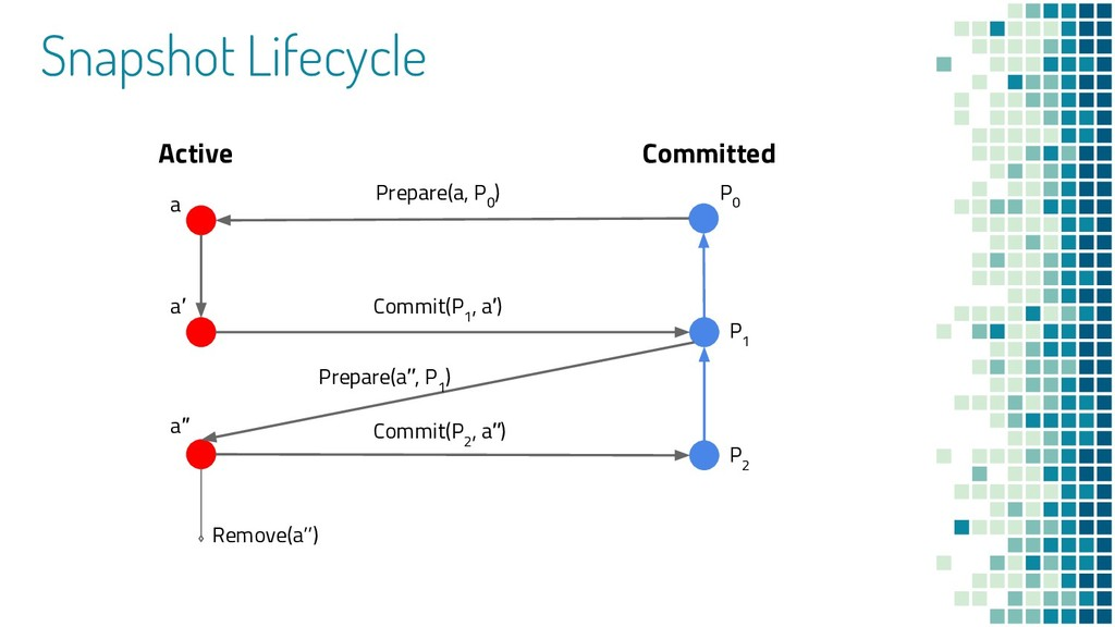 Active Committed Prepare(a, P 0 ) Commit(P 1 , ...