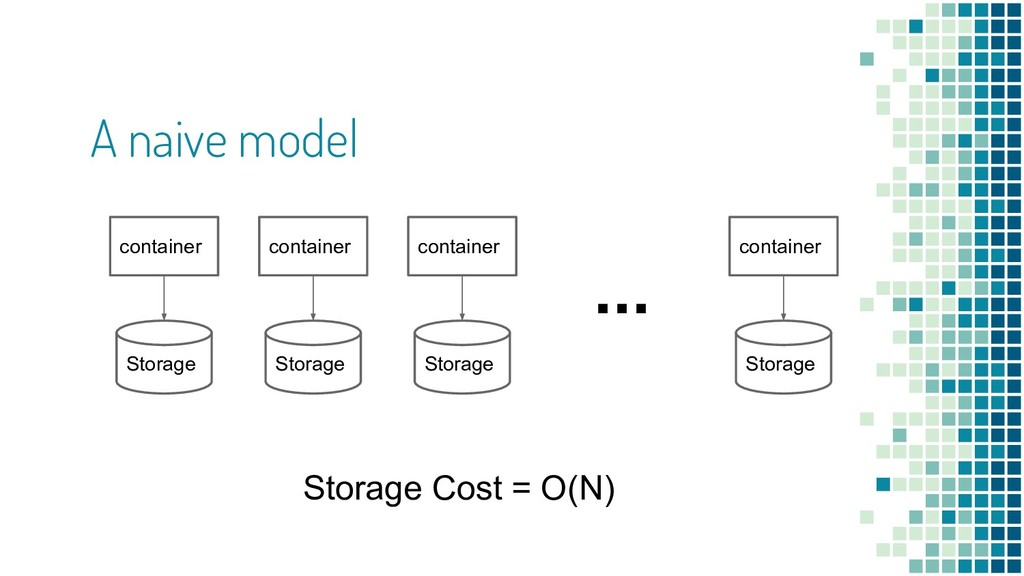 A naive model Storage container Storage contain...