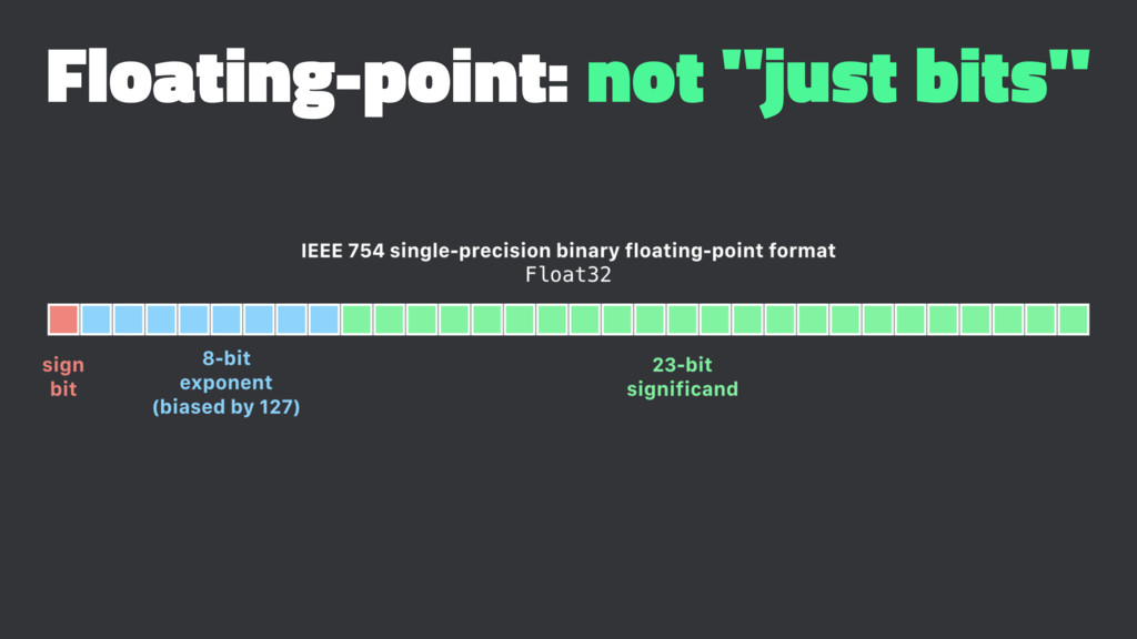 "Floating-point: not ""just bits"""