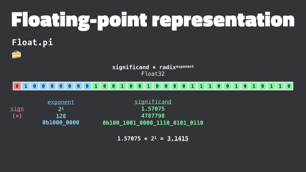 Floating-point representation Float.pi !