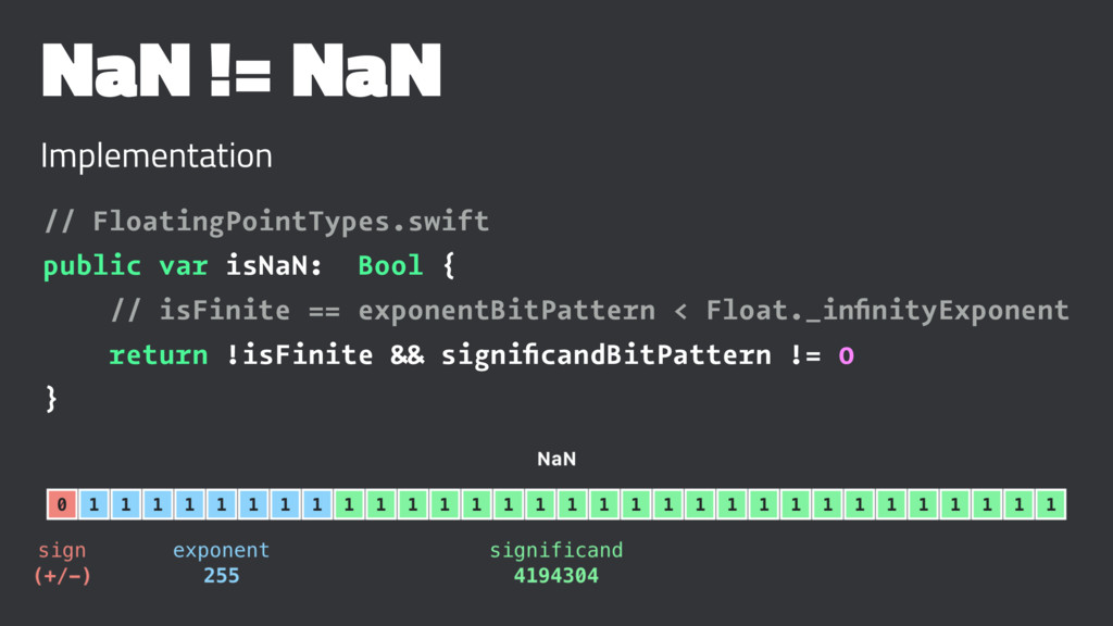 NaN != NaN Implementation // FloatingPointTypes...