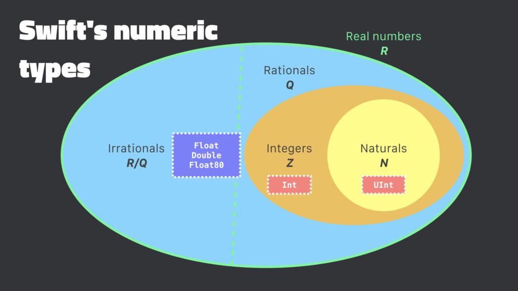 Swift's numeric types