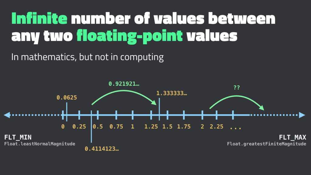 Infinite number of values between any two float...
