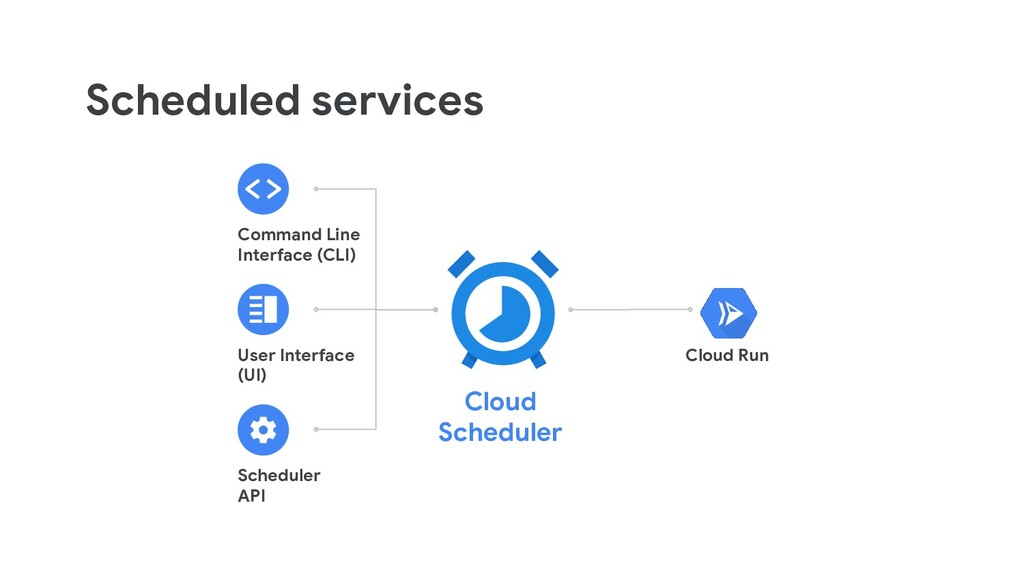 Scheduled services Command Line Interface (CLI)...