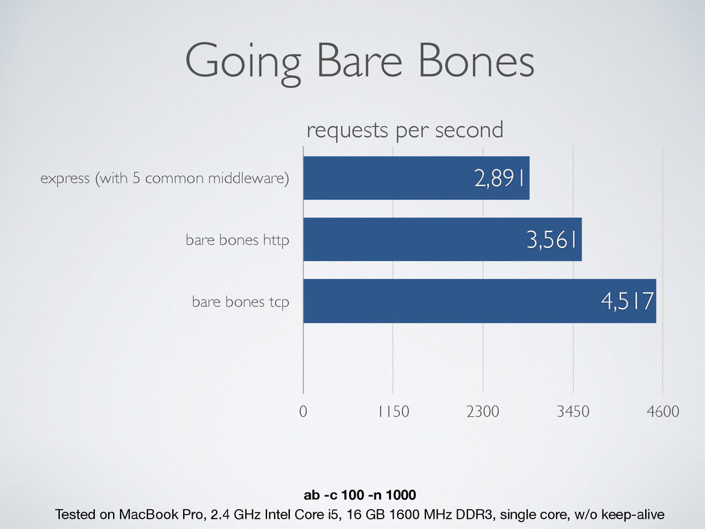 Going Bare Bones express (with 5 common middlew...