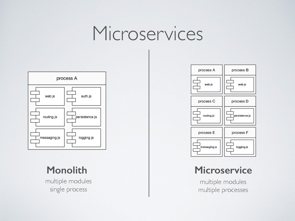 Microservices web.js auth.js routing.js persist...