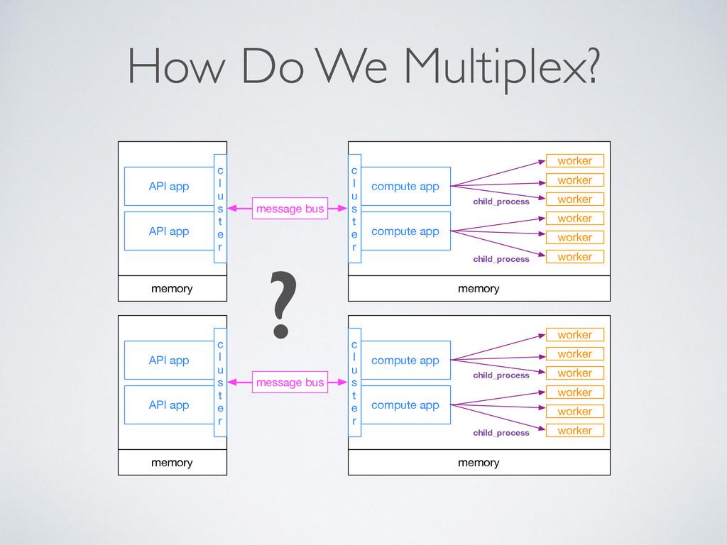How Do We Multiplex? API app memory compute app...