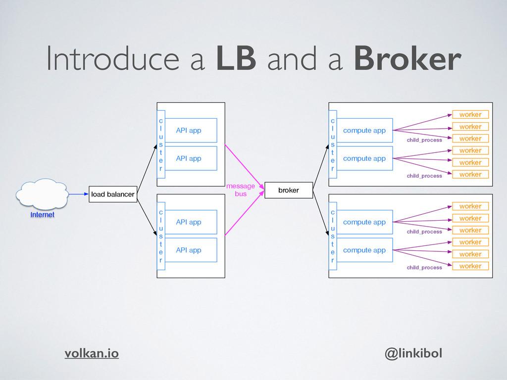 Introduce a LB and a Broker API app compute app...