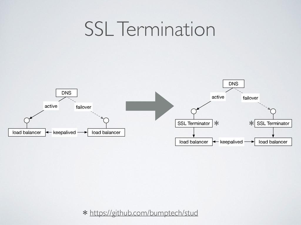 SSL Termination load balancer load balancer kee...