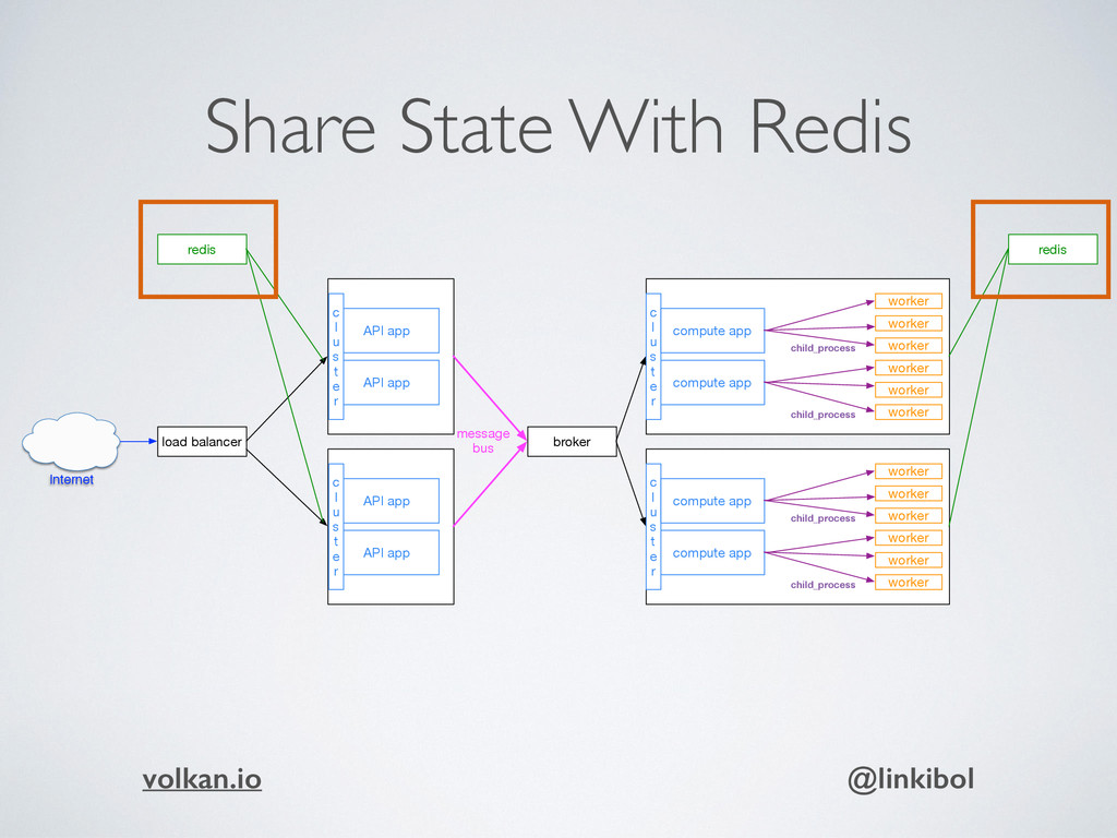 Share State With Redis API app compute app work...