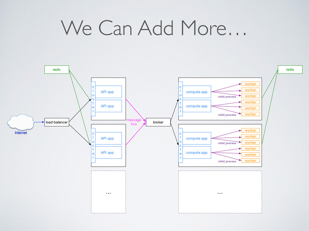 We Can Add More… API app compute app worker wor...