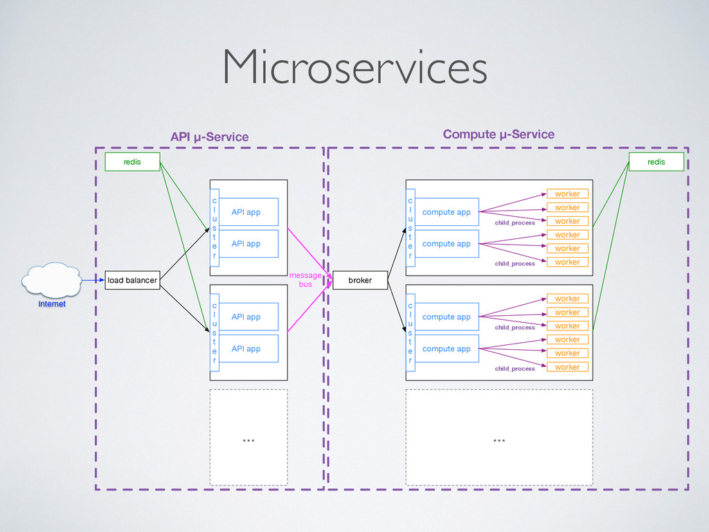 Microservices API app compute app worker worker...