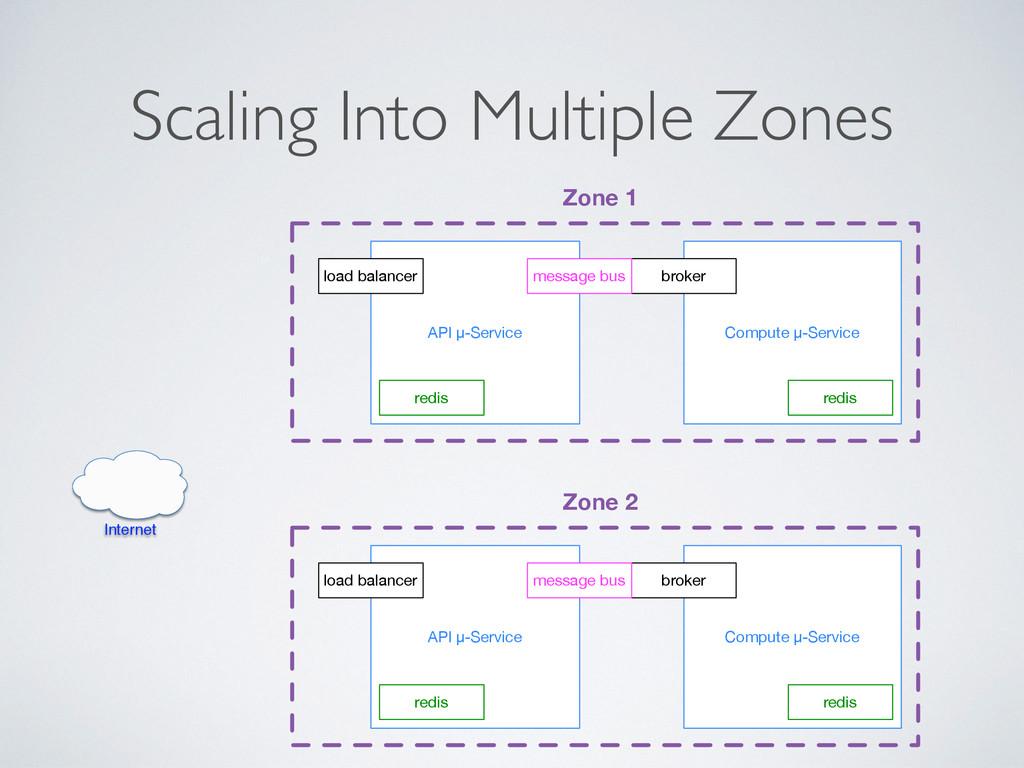 Scaling Into Multiple Zones API μ-Service Compu...