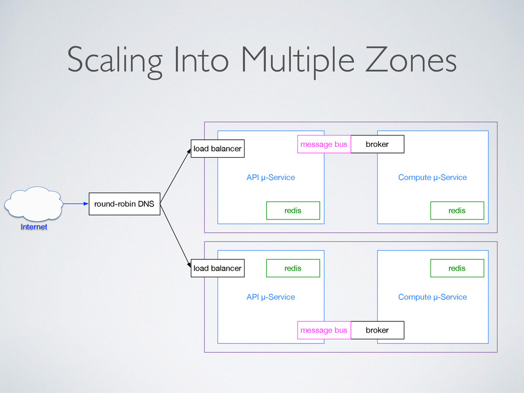 Scaling Into Multiple Zones round-robin DNS API...