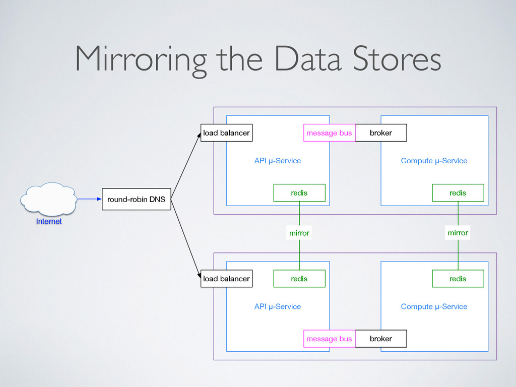Mirroring the Data Stores round-robin DNS API μ...