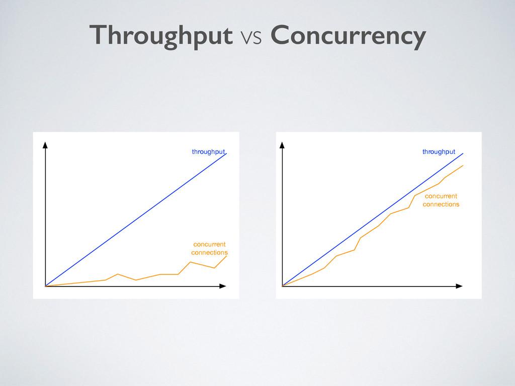 Throughput vs Concurrency throughput concurrent...