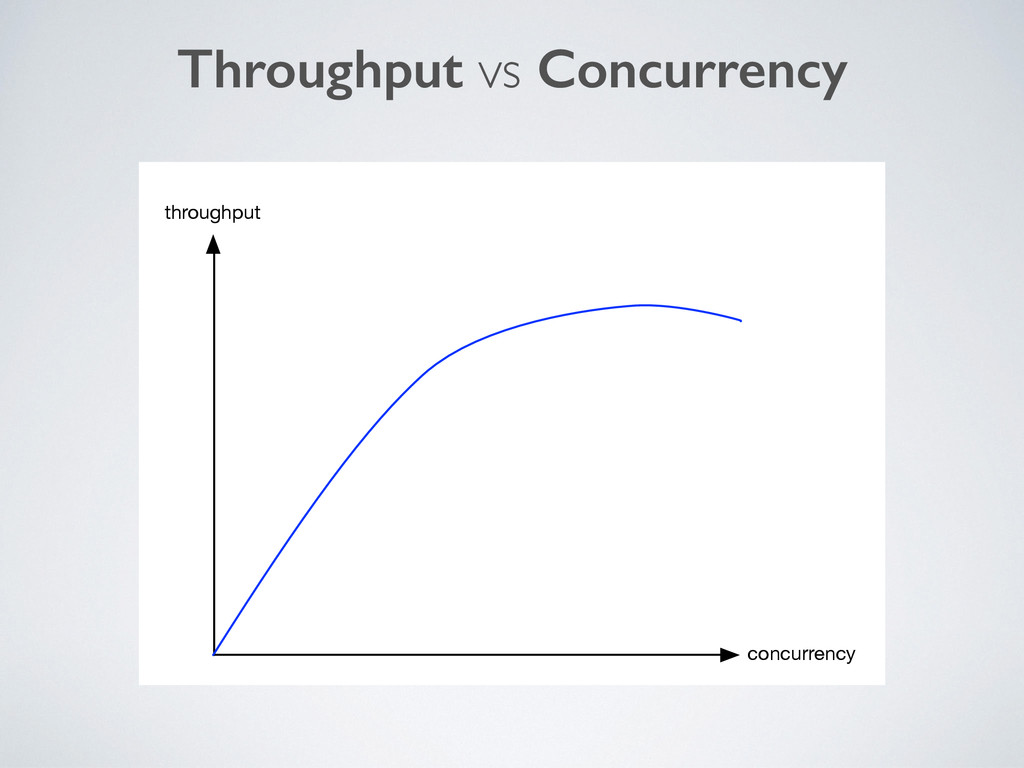 Throughput vs Concurrency throughput concurrency