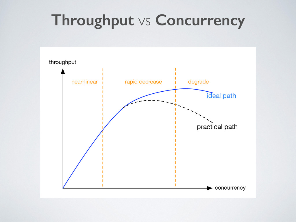 Throughput vs Concurrency throughput concurrenc...
