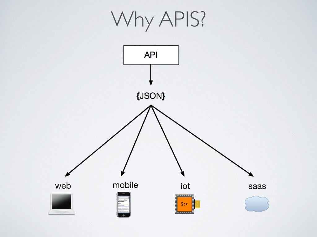 Why APIS? web mobile iot saas