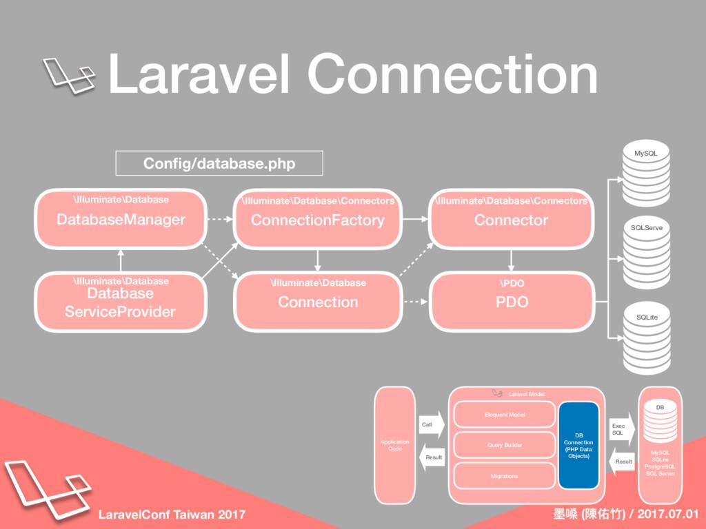 墨墨嗓 (陳佑⽵竹) / 2017.07.01 LaravelConf Taiwan 2017...