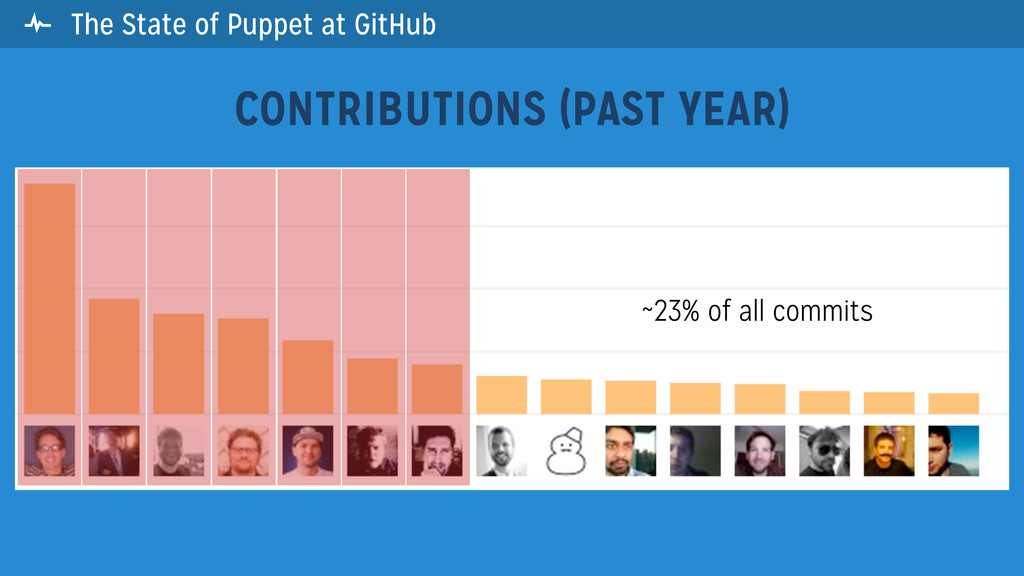 CONTRIBUTIONS (PAST YEAR) ~23% of all commits ...