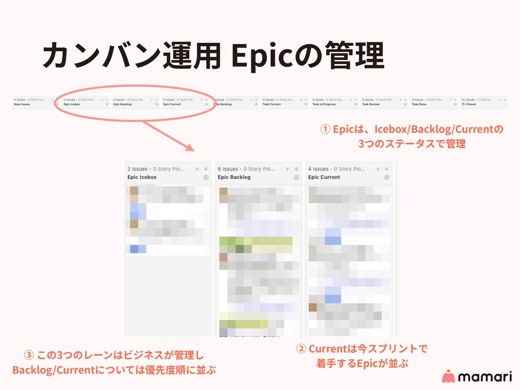 カンバン運⽤ Epicの管理 ① Epicは、Icebox/Backlog/Currentの ...