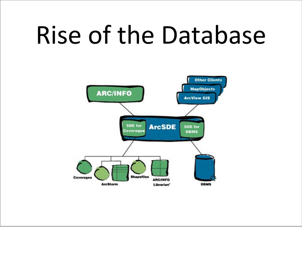 Rise of the Database