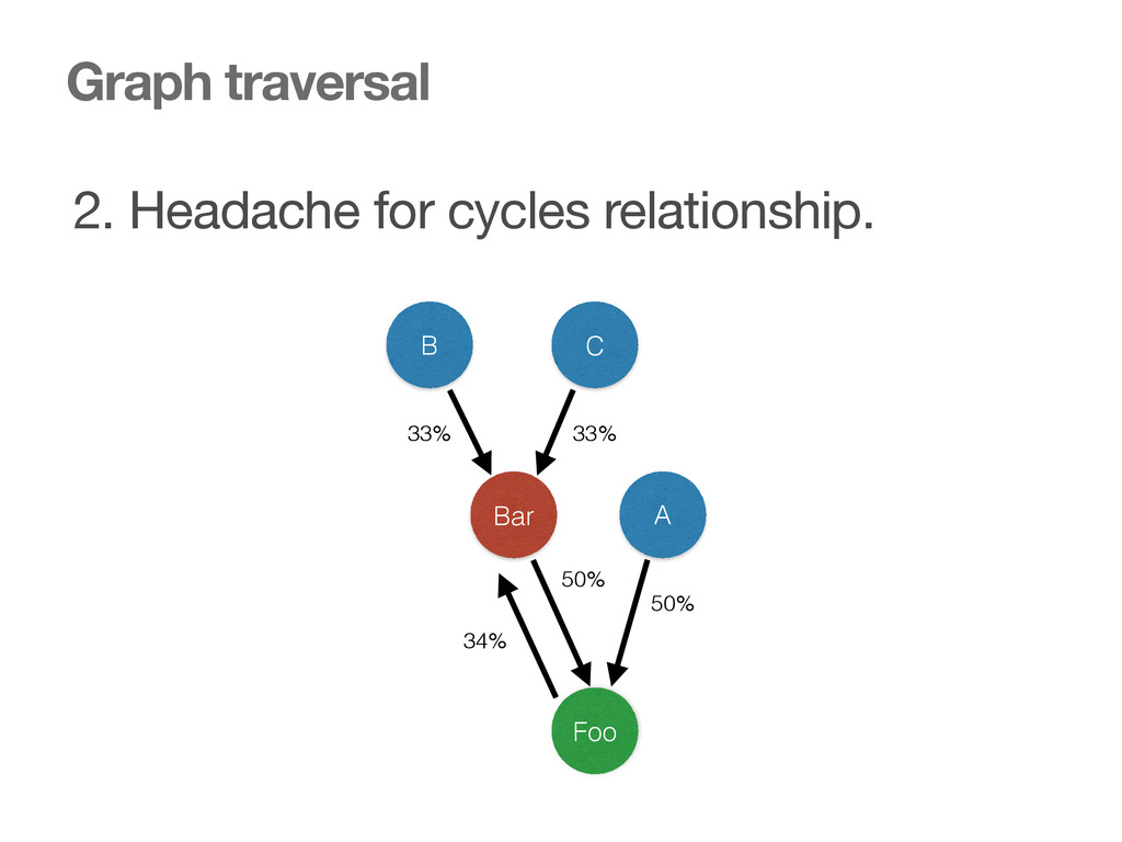 Graph traversal 2. Headache for cycles relation...