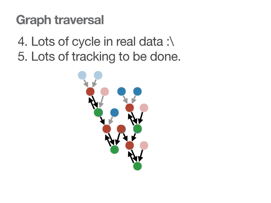 Graph traversal 4. Lots of cycle in real data :...