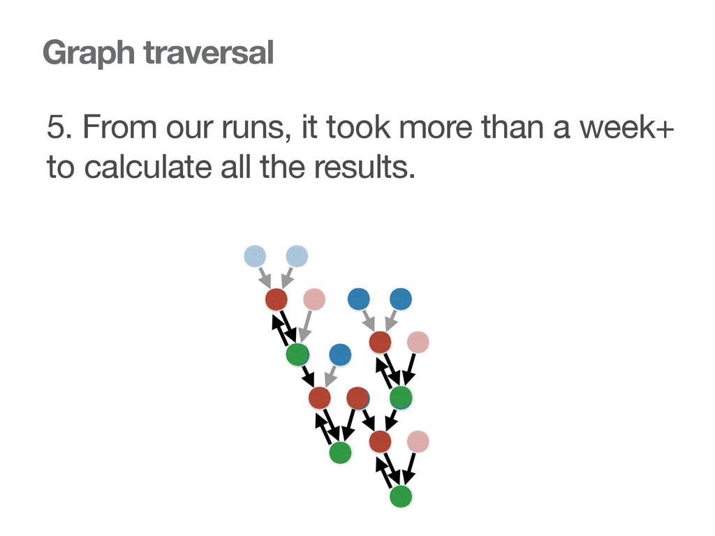 Graph traversal 5. From our runs, it took more ...