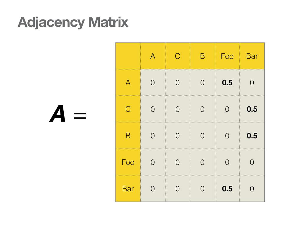 Adjacency Matrix A C B Foo Bar A 0 0 0 0.5 0 C ...
