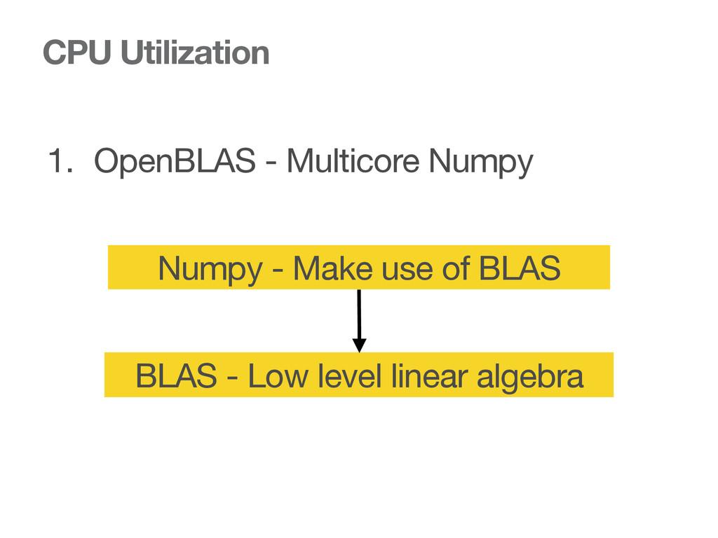 CPU Utilization 1. OpenBLAS - Multicore Numpy N...