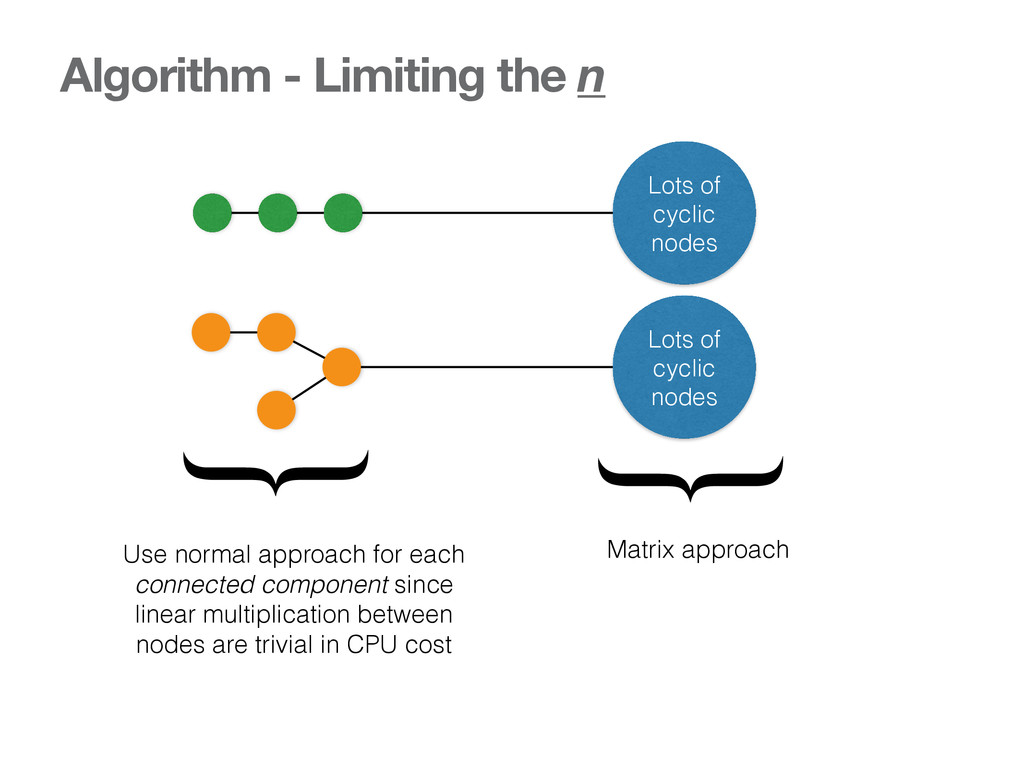 Algorithm - Limiting the n Lots of cyclic nodes...