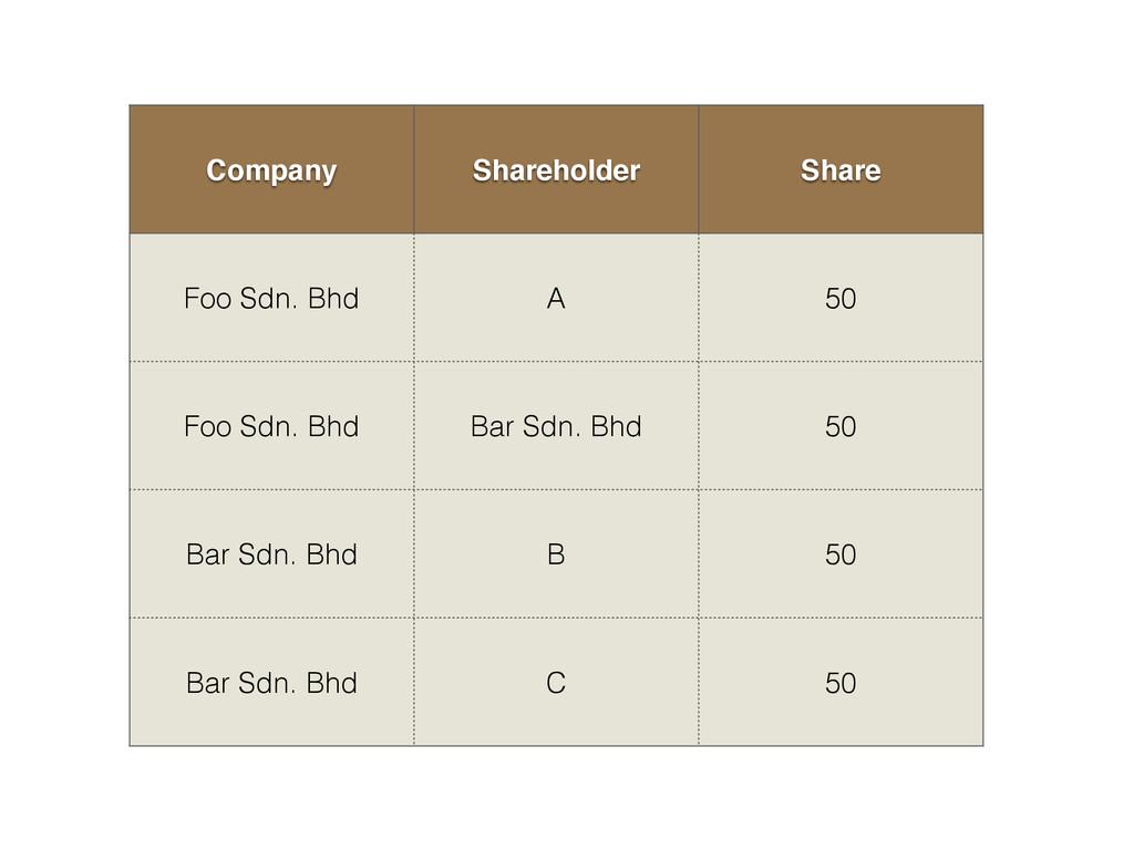 Company Shareholder Share Foo Sdn. Bhd A 50 Foo...