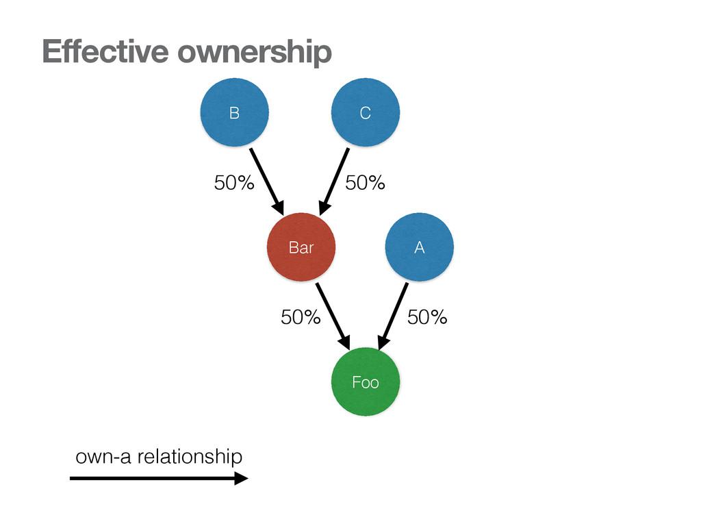 Foo Bar A B C 50% 50% 50% 50% Effective ownersh...