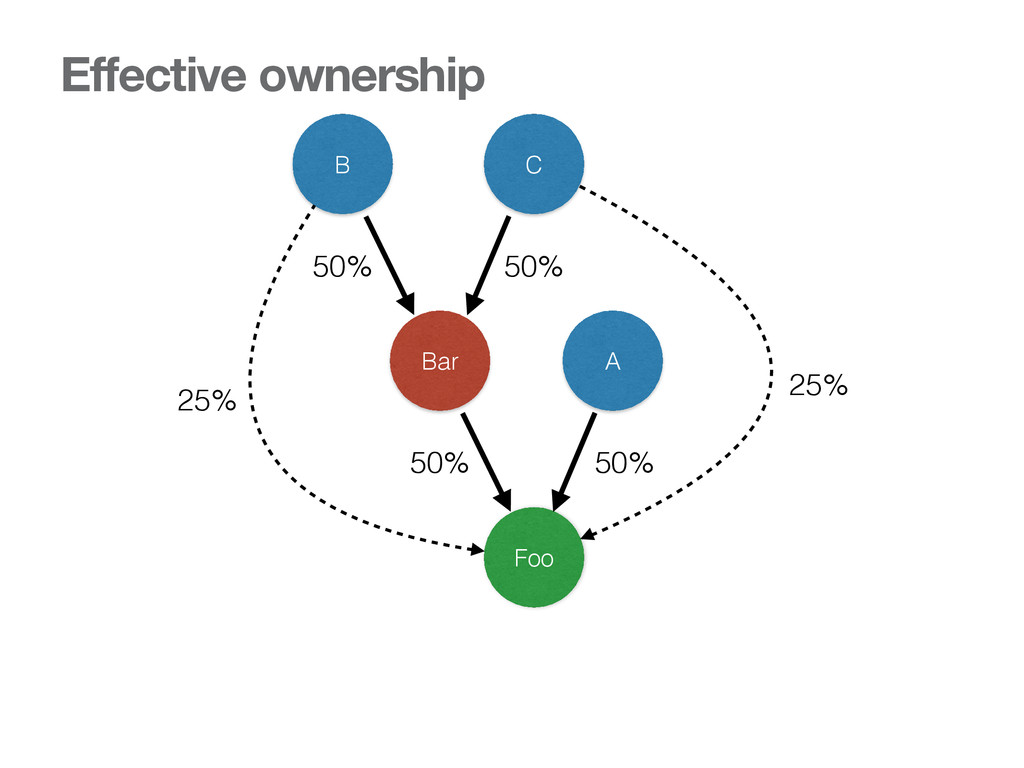 Foo Bar A B C 50% 50% 50% 50% 25% 25% Effective...