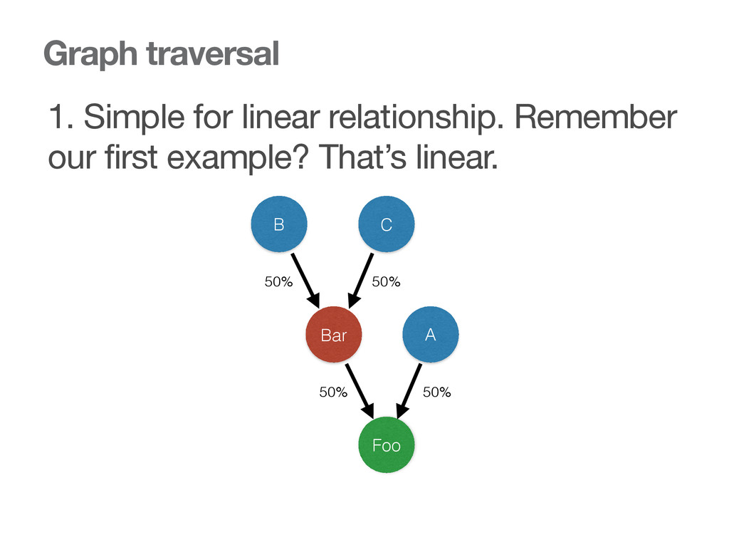 Graph traversal 1. Simple for linear relationsh...