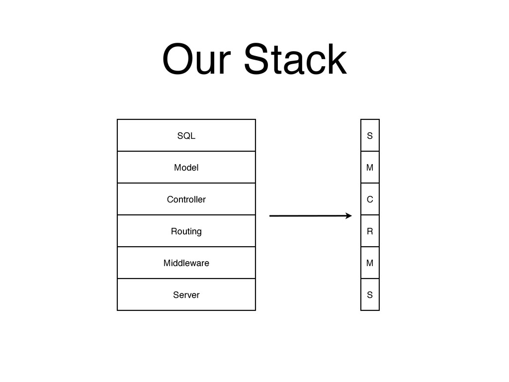 Our Stack SQL Model Controller Routing Middlewa...