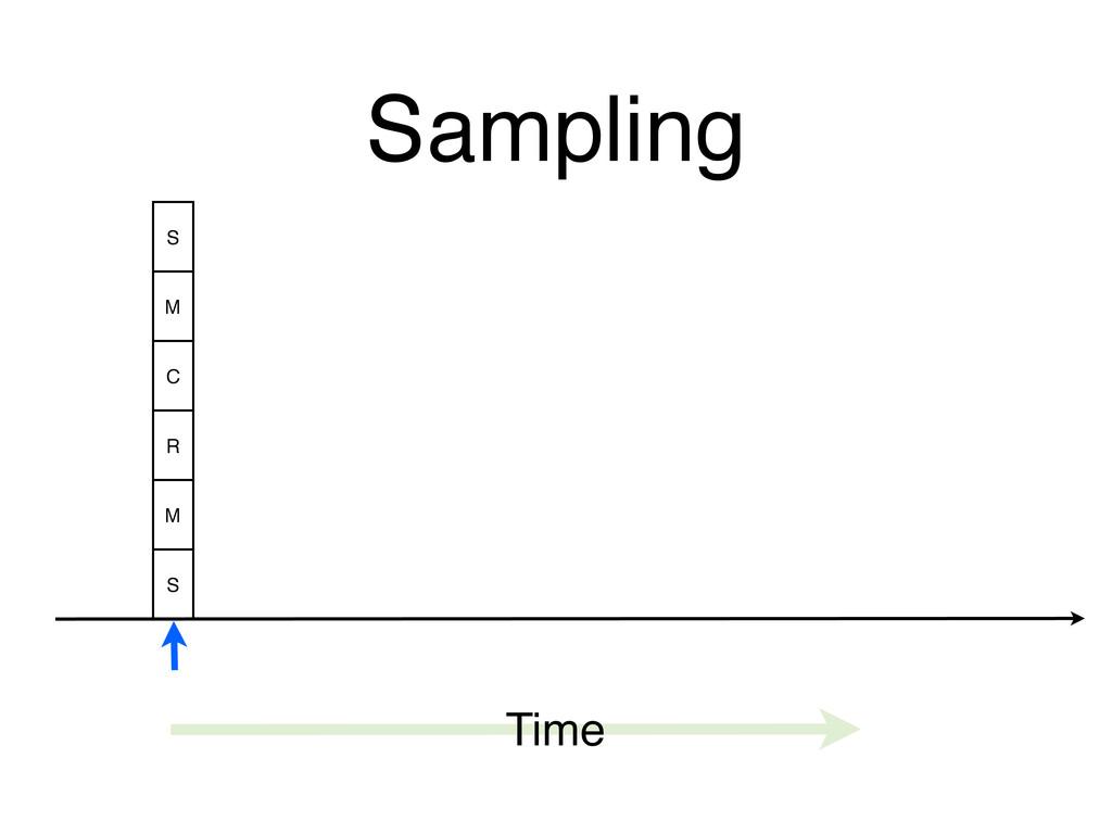 Sampling Time S M C R M S