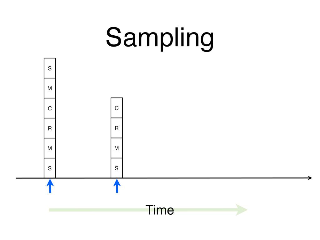 Sampling Time S M C R M S C R M S